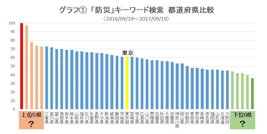 少ない 県 災害 の 自然 日本でもっとも自然災害が少ない県(地域)